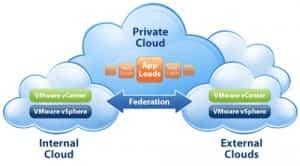 diagrama de cloud privado