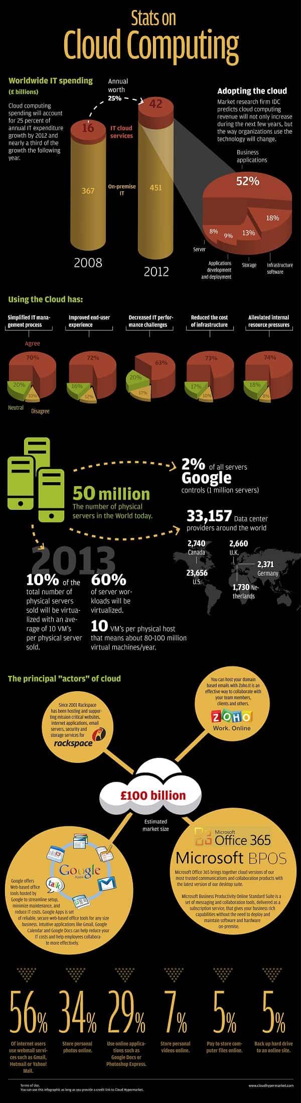 stats cloud computing