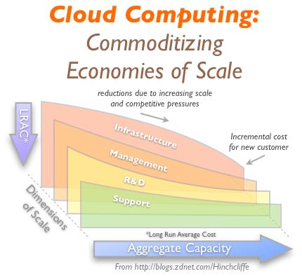 economia-de-cloud-computing