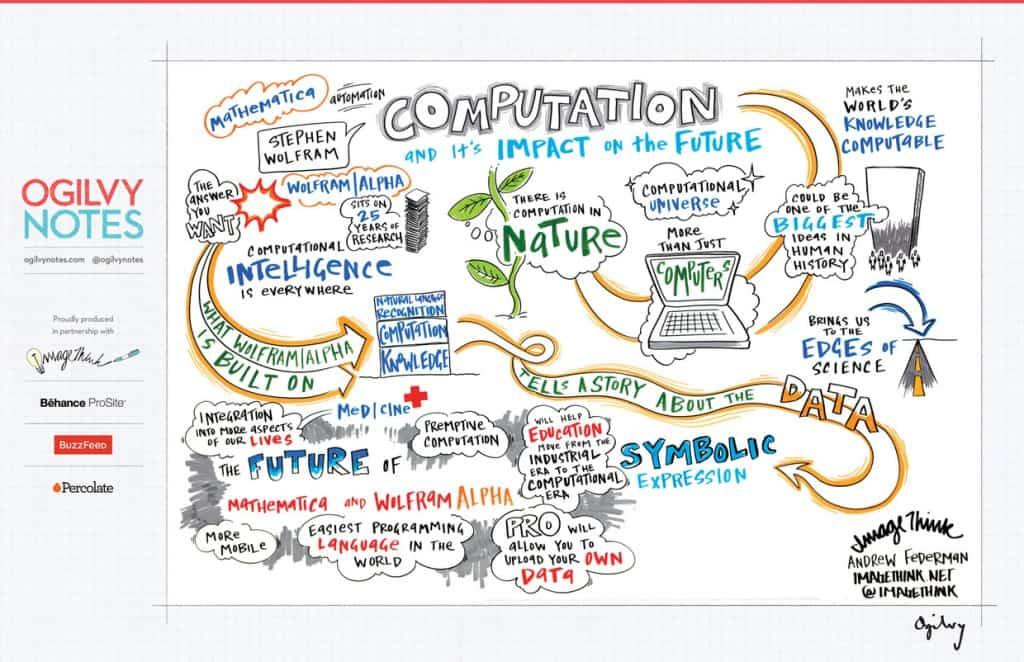 computacion y el impacto en el futuro