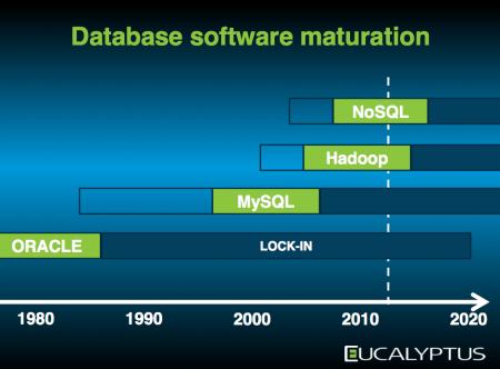 mercado bases de datos