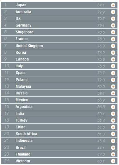 mejores paises cloud compting
