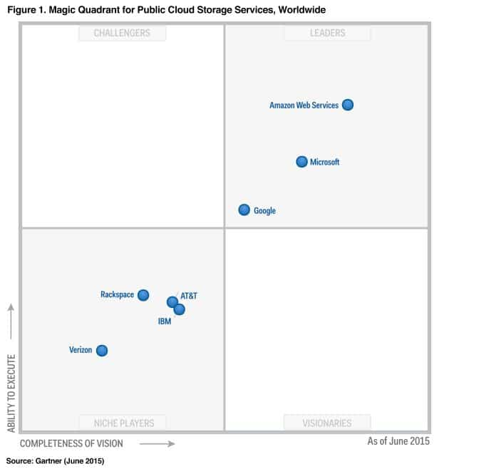 cuadrante magico gartner cloud publico amazon stackscale