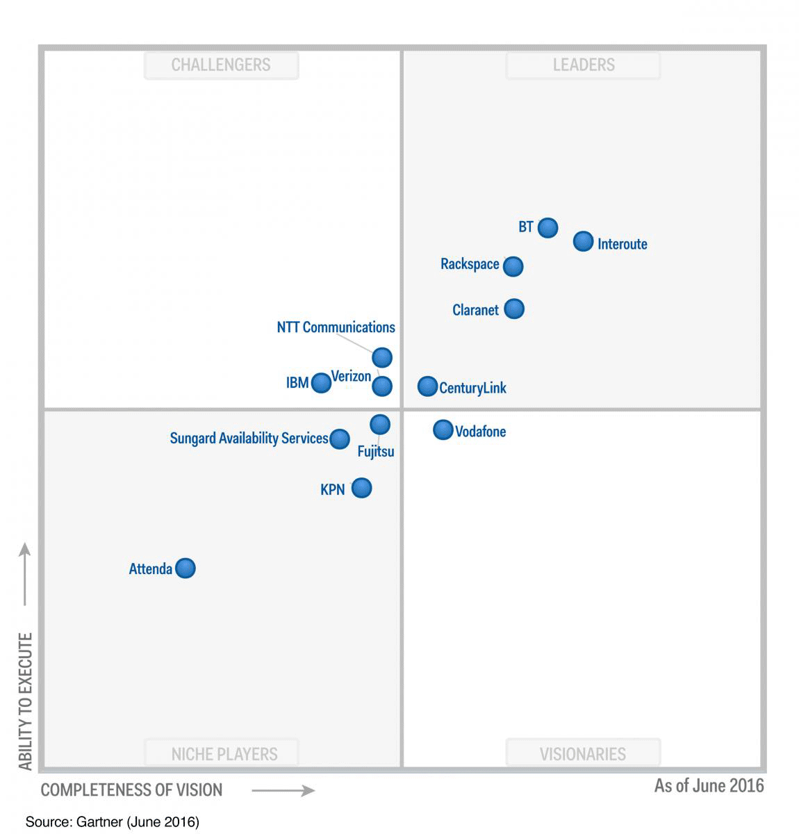 Gartner's Magic Quadrant for Managed Hybrid Cloud Hosting, Europe 2016