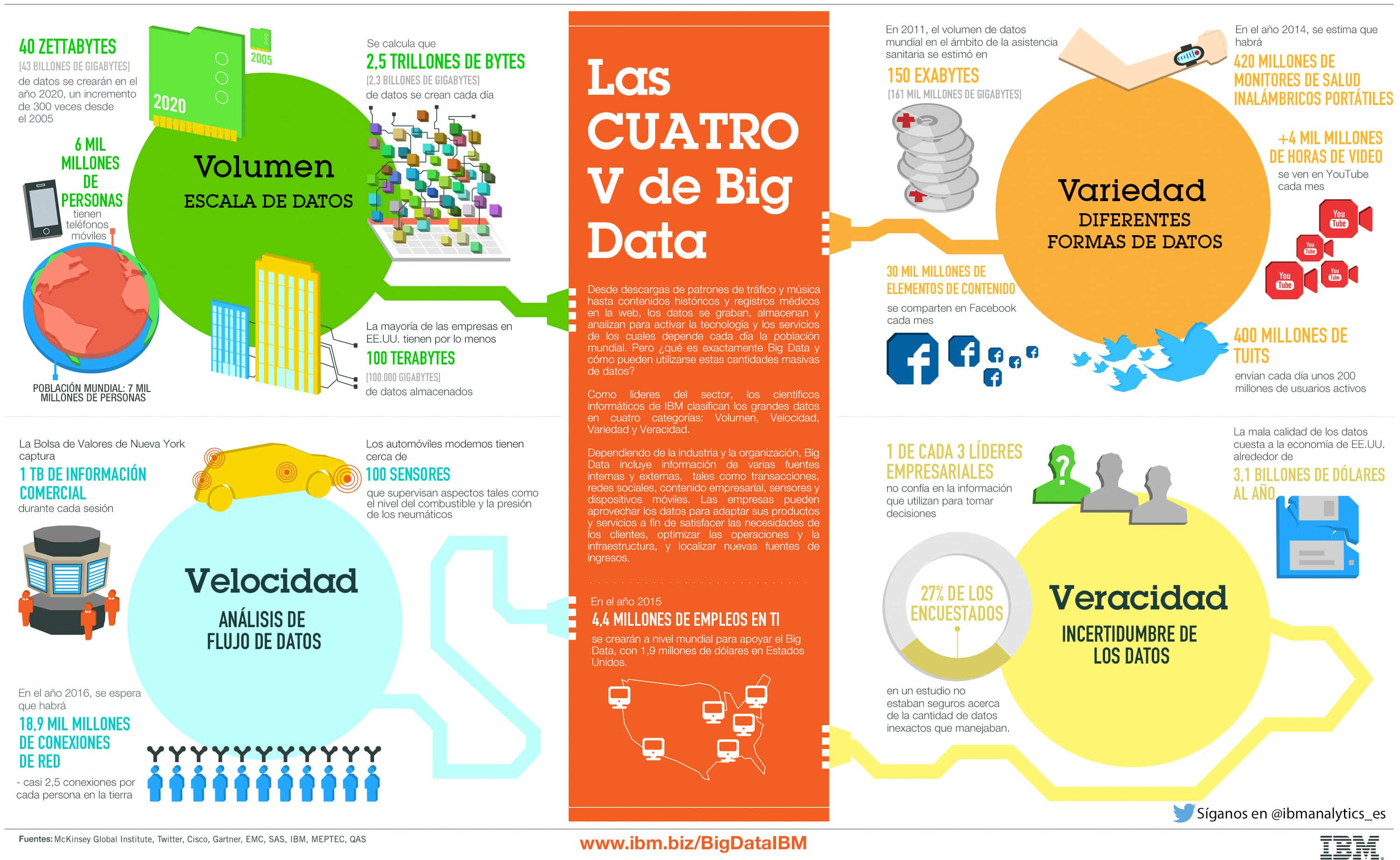 La cuatro V del Big Data