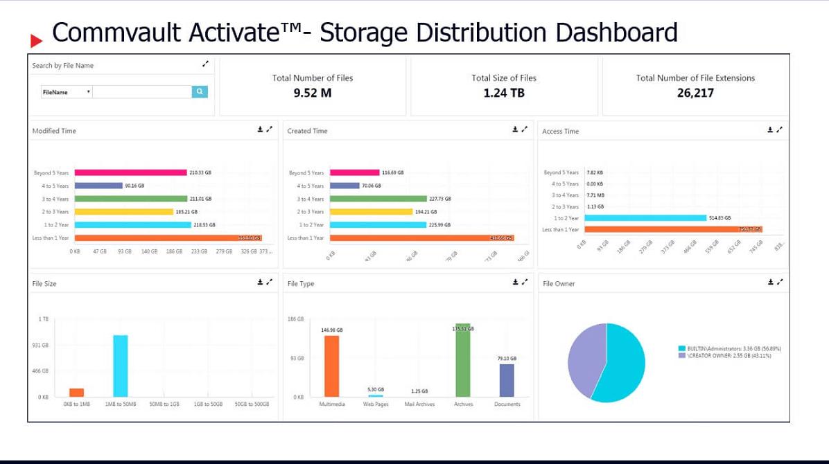 commvault activate storage distribution