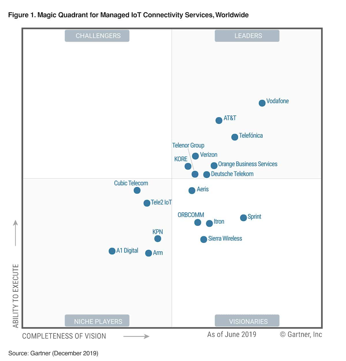 magic quadrant for managed iot connectivity services worldwide