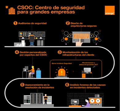 orange anuncia un centro de soluciones avanzadas de ciberseguridad para grandes empresas 2