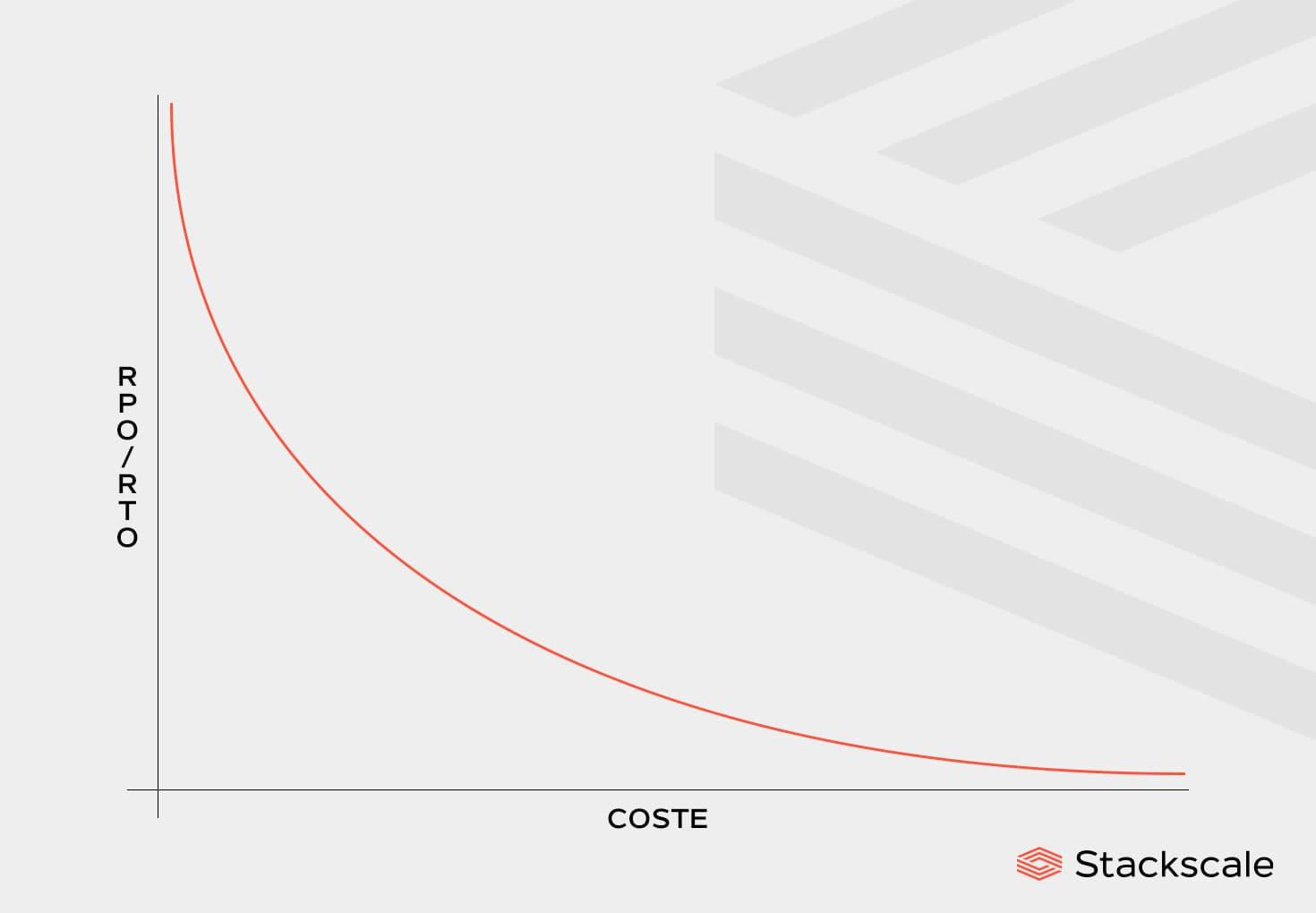 ratio eficiencia precio plan disaster recovery