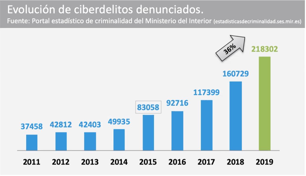 espana ciberataques