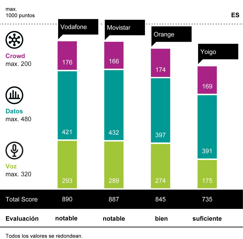 mobile benchmark espanatotalscore