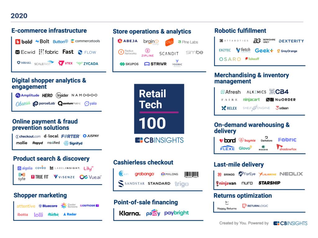retail tech 100 market map 120420 1024x768 1