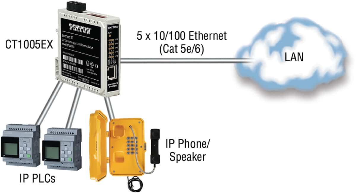 patton lanza su nuevo switch ethernet para entornos industriales