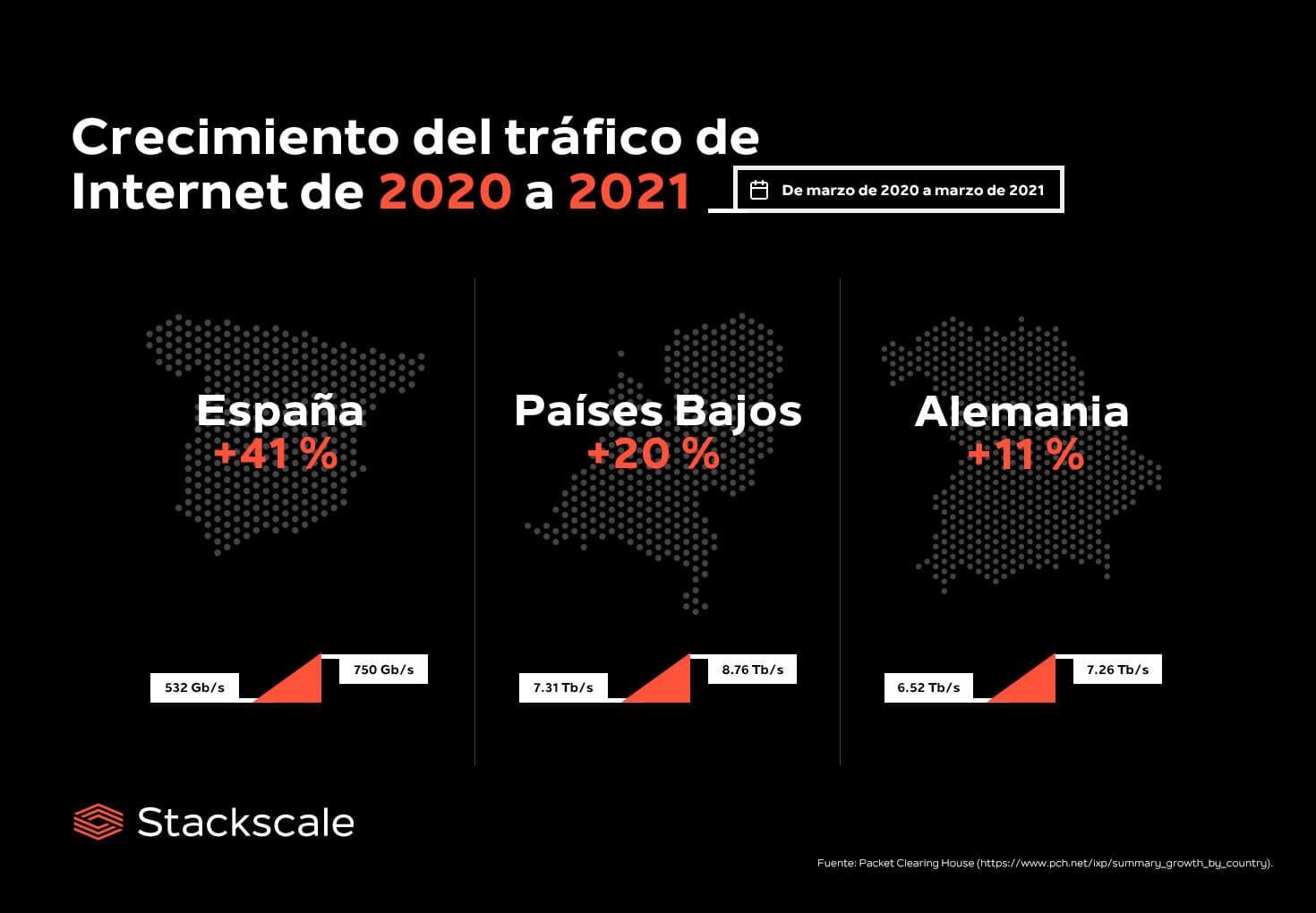 Internet duplica el tráfico en el último año porque estamos más tiempo en casa